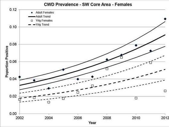 CWD-prevalence-females