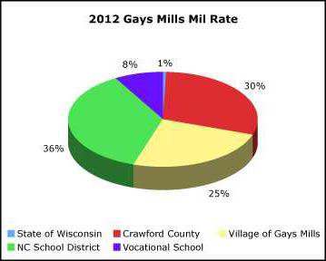 2012-GM-mil-rates