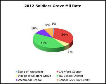 2012-SG-mil-rates