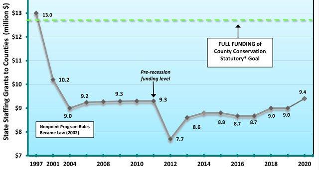 County LCD funding