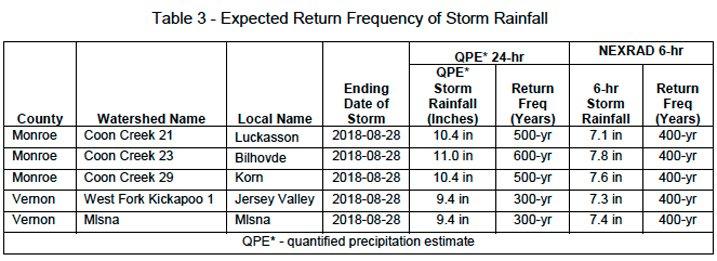 Rainfall return frequency