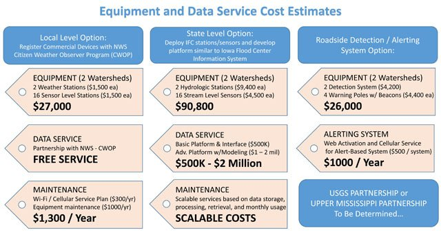 Equipment and Data