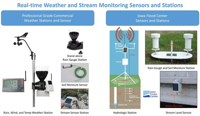 Monitors and Sensors