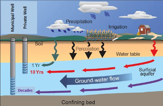 Groundwater Primer