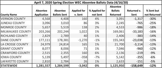 WEC Local Ballot Info