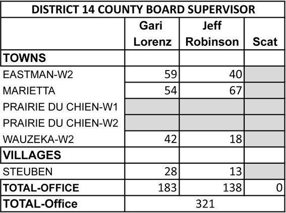 CC Board District 14_040720