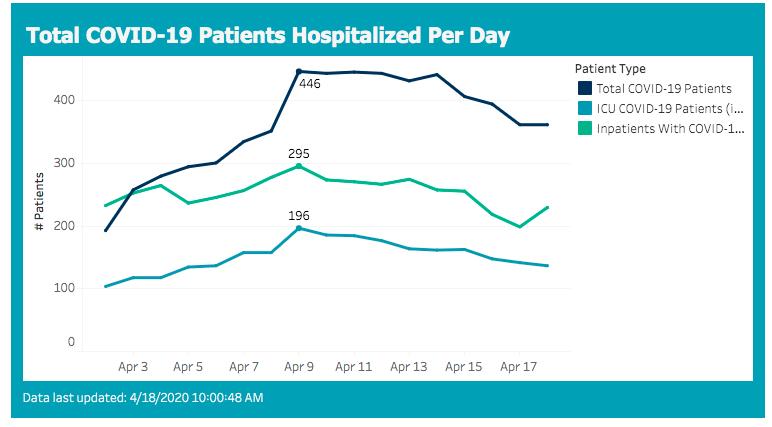 hospitalizations 2020-04-18
