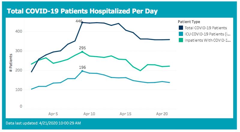 hospitalizations 2020-04-21