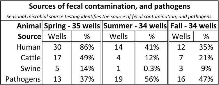 SWIGG round three microbial source testing results