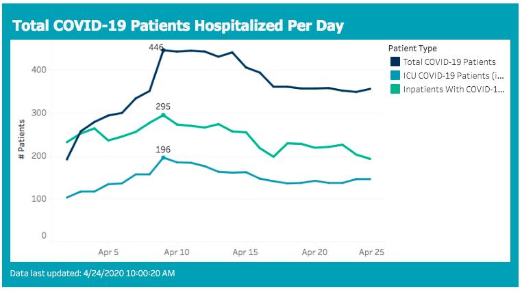hospitalizations 2020-04-24