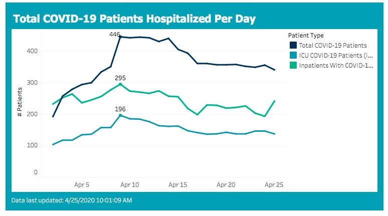 hospitalizations 2020-04-25