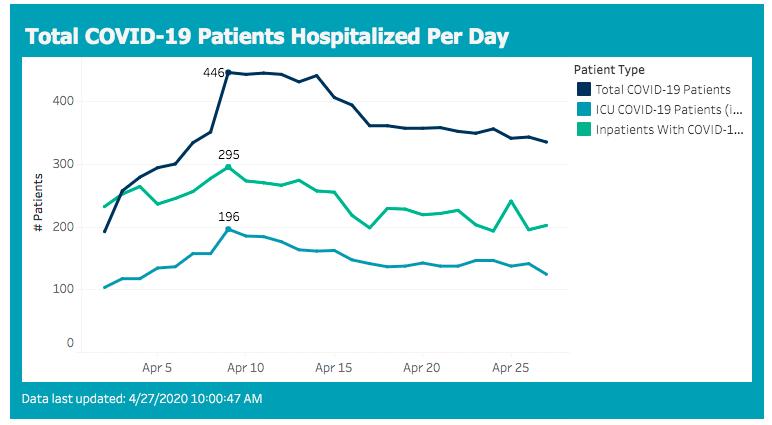 hospitalizations 2020-04-27