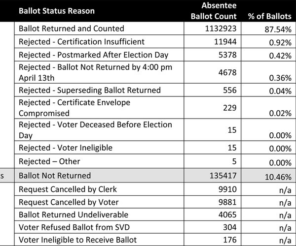 WEC absentee ballot data Apr 7 2020 election