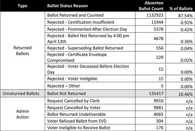 WEC absentee ballot data Apr 7 2020 election