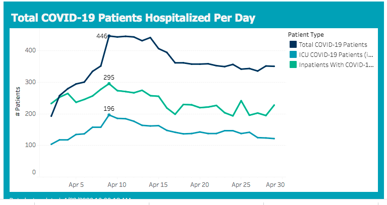 hospitalizations 2020-04-29