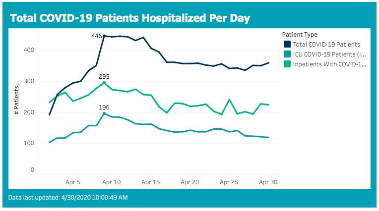 hospitalizations 2020-04-30