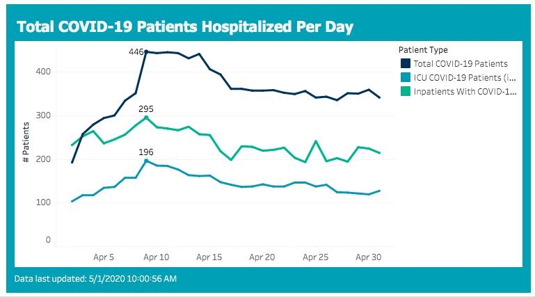 hospitalizations 2020-05-01