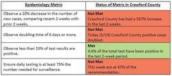 CC Epidemiological Metrics
