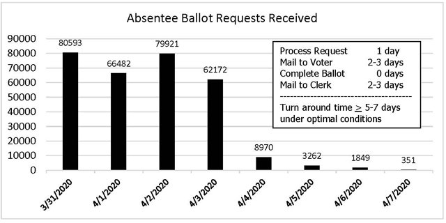 Date absentee ballot requested