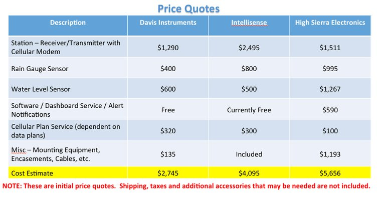 Flood Monitoring Price Quotes