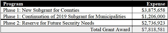 WEC Election Security Budget