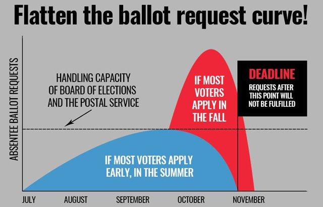 Flatten the Ballot Curve