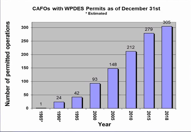 CAFO growth trends