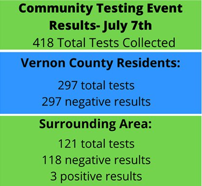 Vernon Testing Results