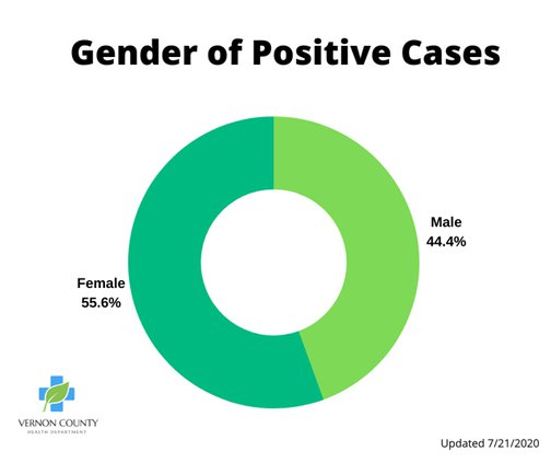 Vernon_gender and positive cases