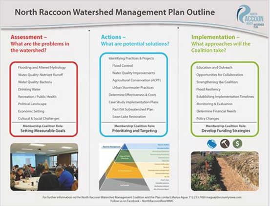 Racoon River Watershed