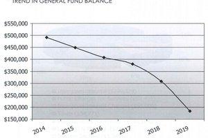 general fund trend line