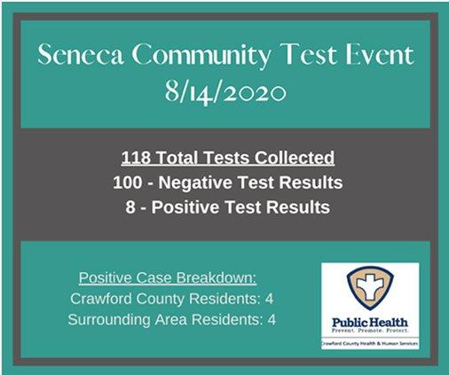 Seneca Test Results