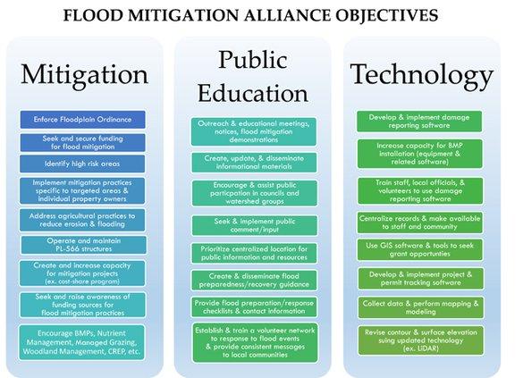 Vernon Flood Mitigation Goals