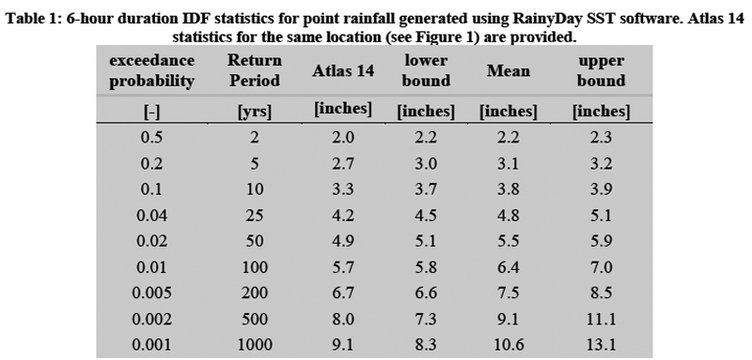 Rainfall Definitions_Six Hour