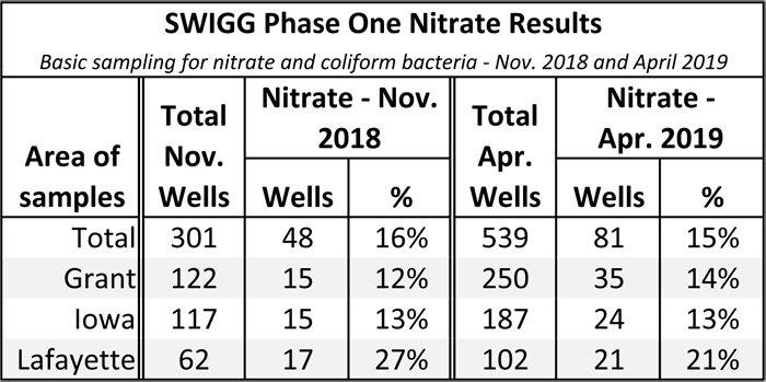 SWIGG_phase one_nitrate