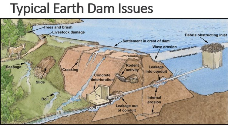 Earthen Dam Issues