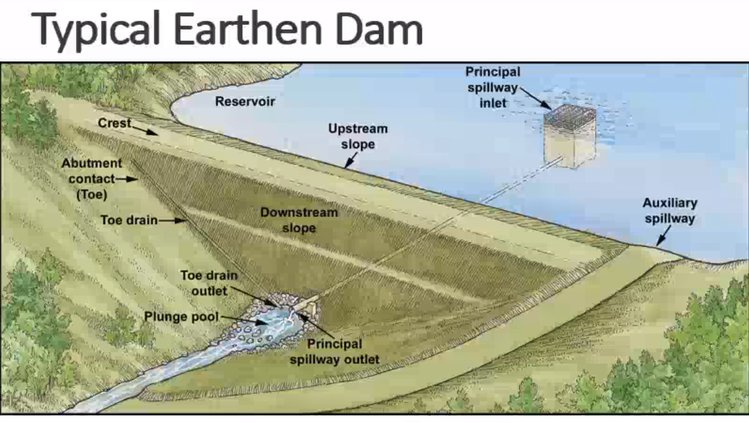 Typical Earthen Dams