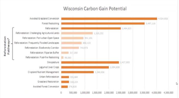 WI carbon gain potential