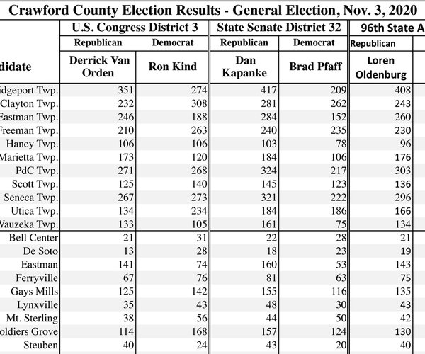 Nov. 3, 2020 General Election Results_Crawford County