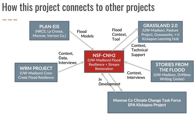 Kickapoo Research Projects diagram