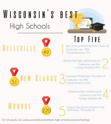 school rankings 2021