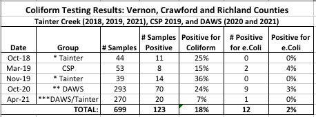 DAWS+TCWC+CSP well testing coliform results
