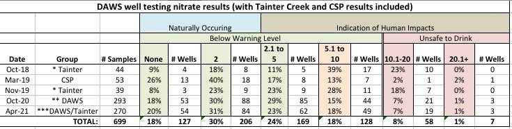 DAWS + TCWC+CSP well testing nitrate results