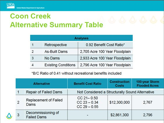 Coon Creek dams retro Econ analysis