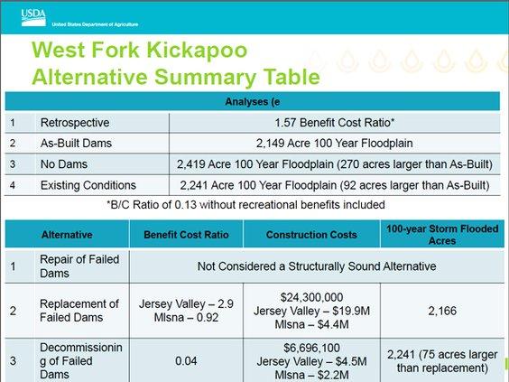 West Fork dams retro Econ analysis