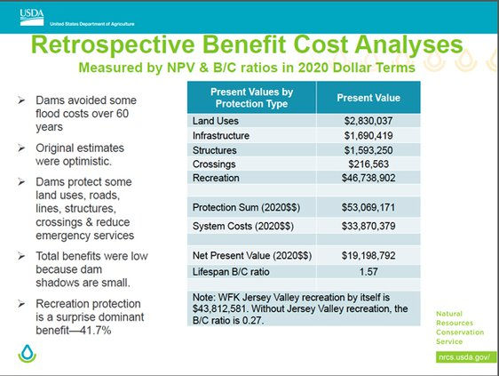 West Fork cost-benefit ratios