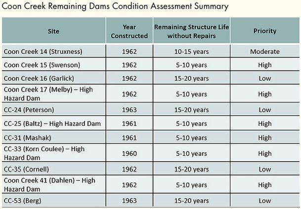 Coon Creek dams remaining life